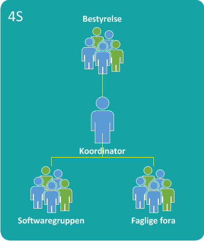 4S organisation