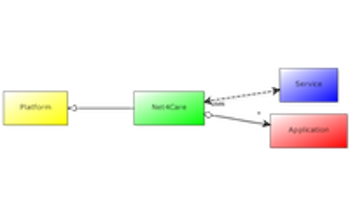 Net4Care logo